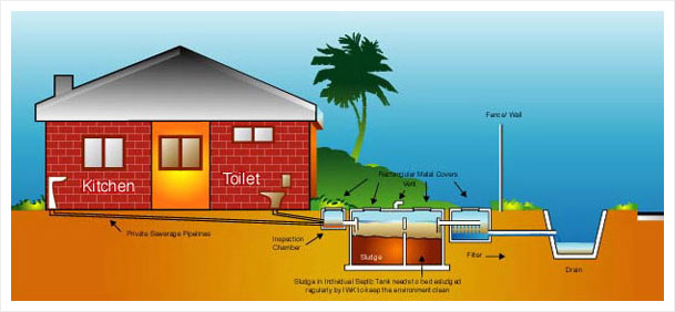 Indah Water Portal | Individual Septic Tank